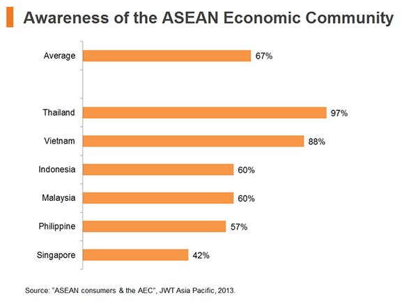 transformation of asean community to aec and the effects to thailand essay Benefits of the asean economic community – aec principles of the asean economic community south korean opportunities for asean businesses thailand.