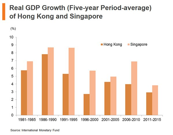 Chart: Real GDP Growth (Five-year Period-average) of Hong Kong and Singapore