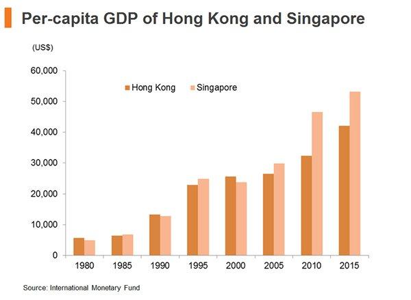 Chart: Per-capita GDP of Hong Kong and Singapore