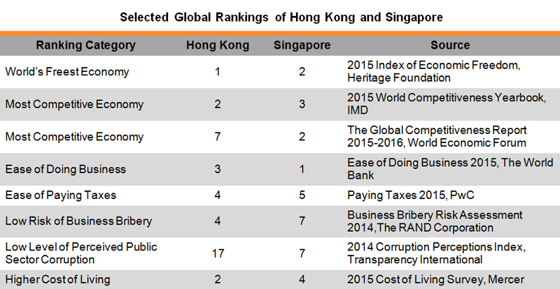 Table: Selected Global Rankings of Hong Kong and Singapore