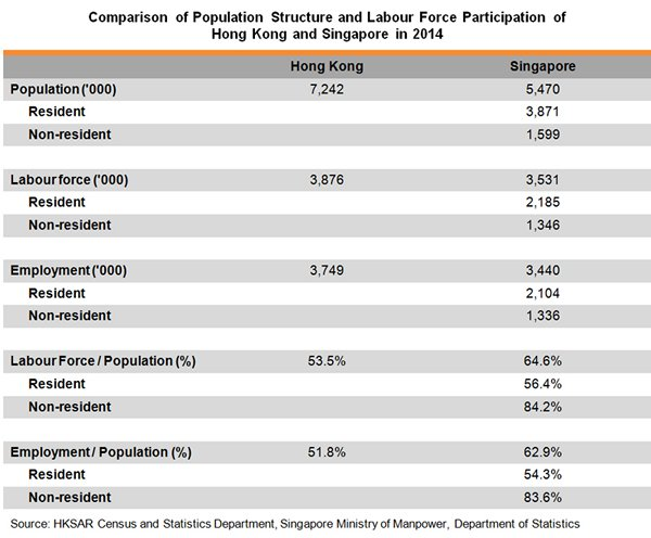 Table: Comparison of Population Structure and Labour Force Participation of Hong Kong and Singapore