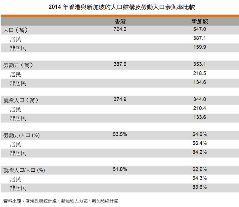 表:2014年香港与新加坡的人口结构及劳动人口参与率比较