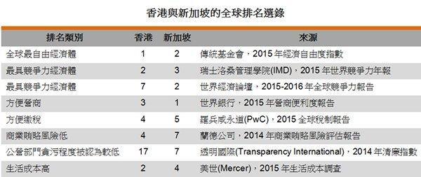 表:香港与新加坡的全球排名选录