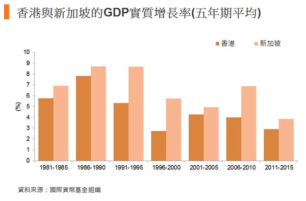 图:香港与新加坡的GDP实质增长率(五年期平均)