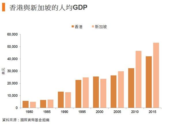 图:香港与新加坡的人均GDP