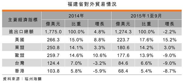 表:福建省對外貿易情況