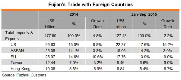 Table: Fujian's Trade with Foreign Countries