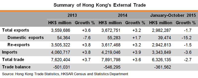 Table: Summary of Hong Kong External Trade