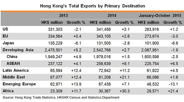 Table: Hong Kong Total Exports by Primary Destination