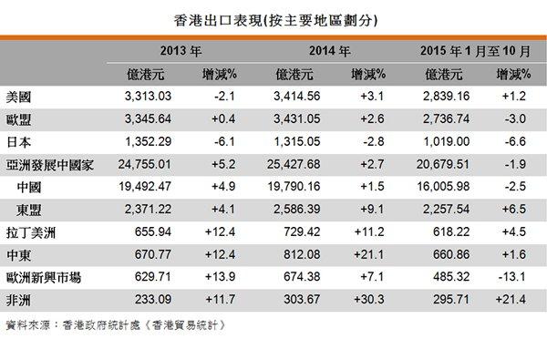 表:香港出口表現(按主要地區劃分)