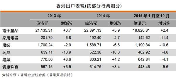 表:香港出口表現(按部分行業劃分)