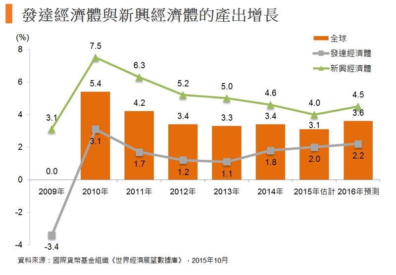 圖:發達經濟體與新興經濟體的產出增長