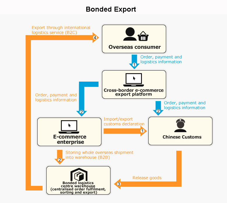 Chinese Mainland Cross-border E-commerce: Export Business