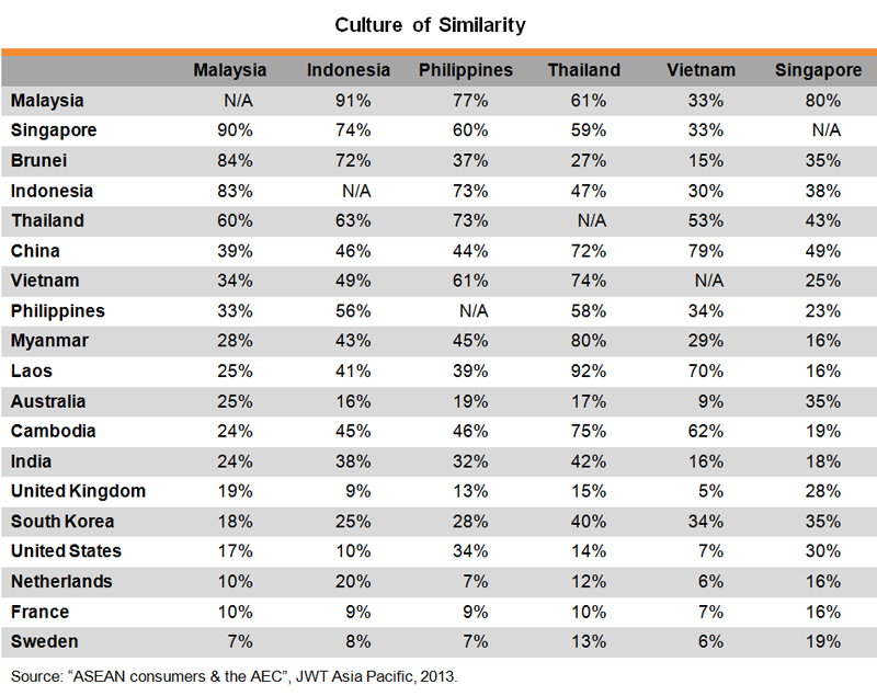 Table: Culture of Similarity