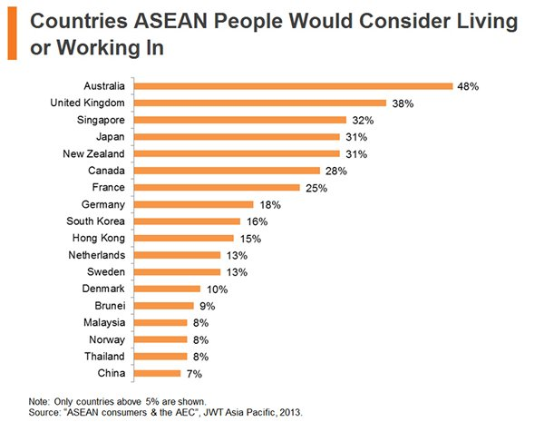 Chart: Countries ASEAN People Would Consider Living or Working In
