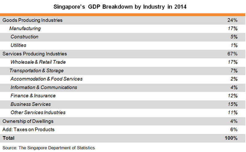 Table: Singapore's GDP Breakdown by Industry in 2014