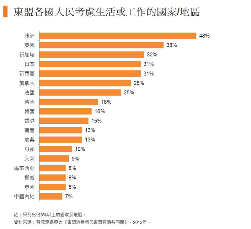 圖:東盟各國人民考慮生活或工作的國家地區