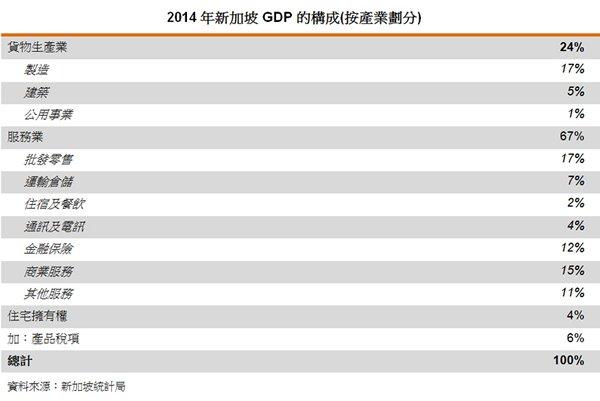 表:2014年新加坡GDP 的構成(按產業劃分)