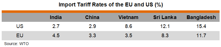 Table: Import Tariff Rates of the EU and US (%)