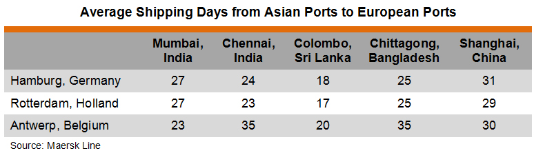 Table: Average Shipping Days from Asian Ports to European Ports