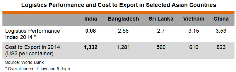 Table: Logistics Performance and Cost to Export in Selected Asian Countries
