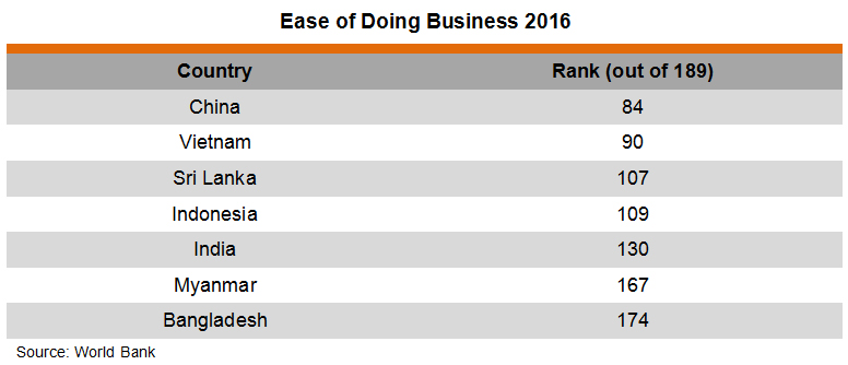Table: Ease of Doing Business 2016