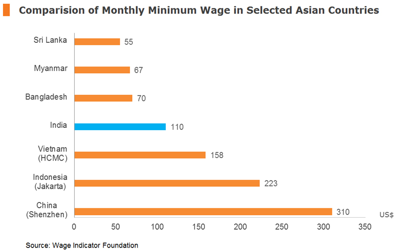 Chart: Comparision of Monthly Minimum Wage in Selected Asian Countries
