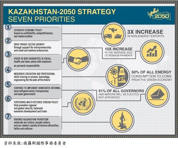 图:哈萨克2050年策略七大重点
