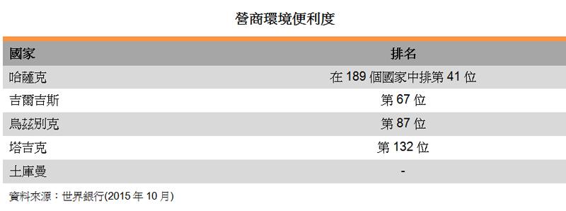 表:营商环境便利度