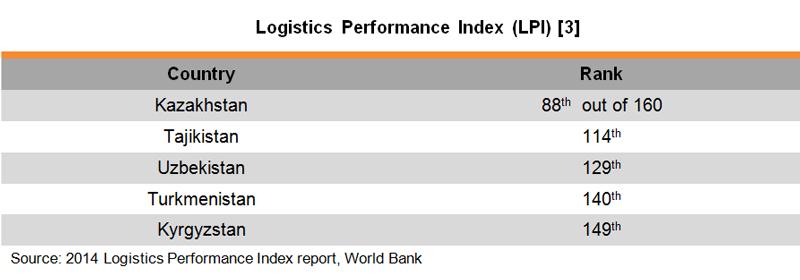 Table: Logistics Performance Index (LPI)