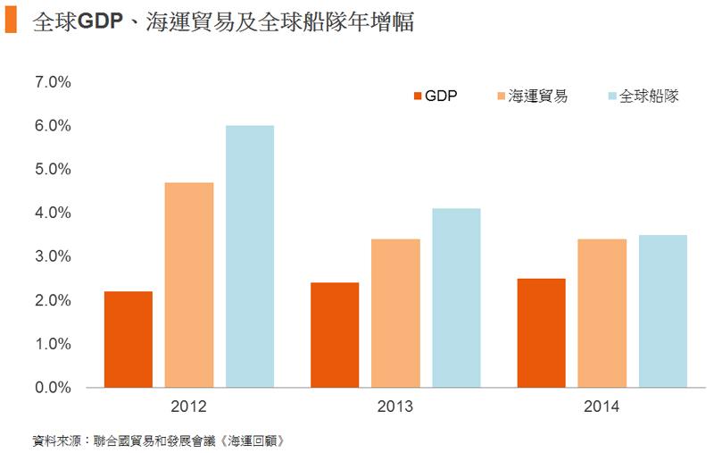 圖: 全球GDP、海運貿易及全球船隊年增幅