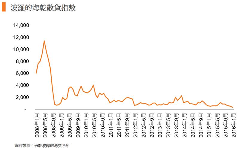 圖: 波羅的海乾散貨指數