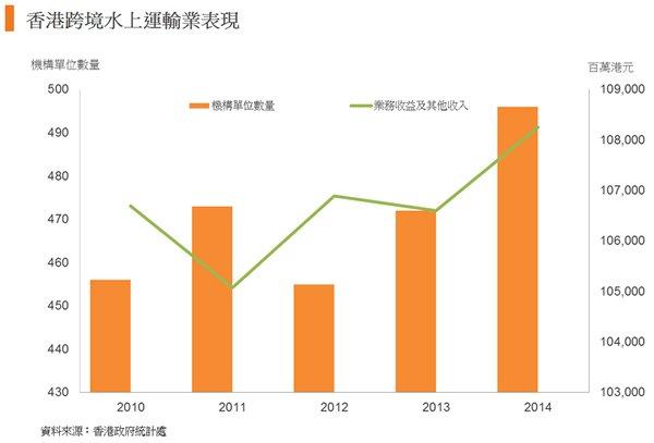 圖: 香港跨境水上運輸業表現