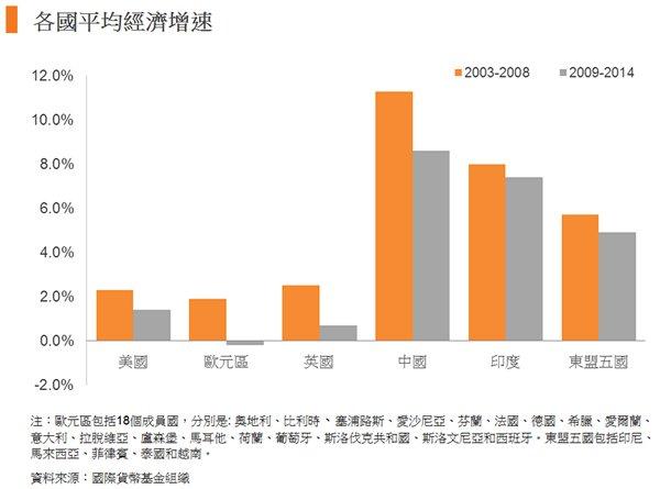 圖: 各國平均經濟增速