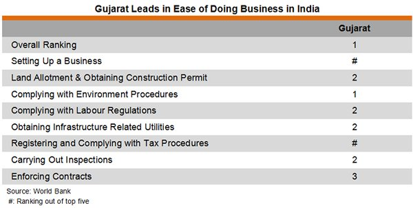 Table: Gujarat Leads in Ease of Doing Business in India