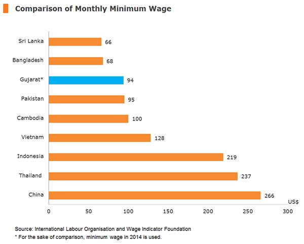 Chart: Comparison of Monthly Minimum Wage