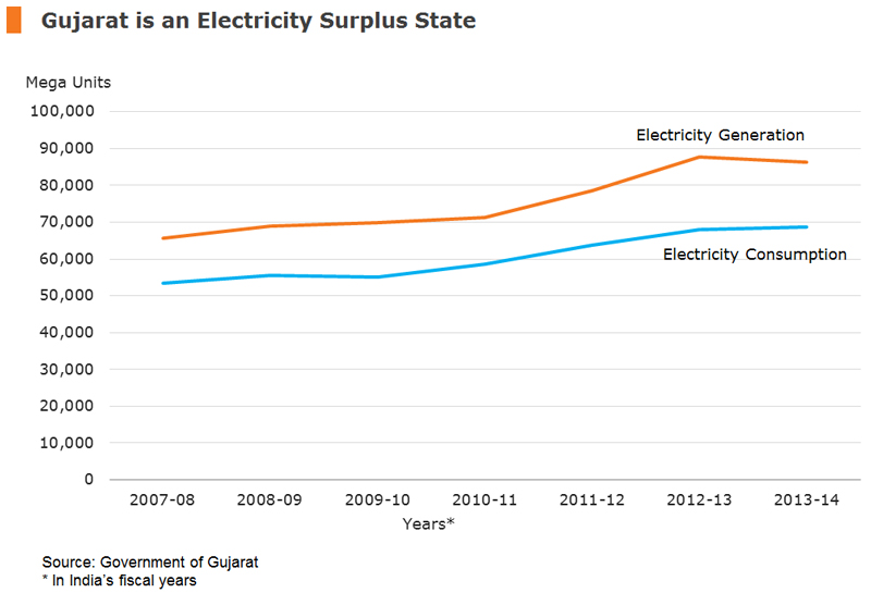 Chart: Gujarat is an Electricity Surplus State