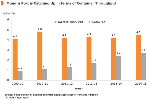 Chart: Mundra Port is Catching Up in terms of Container Throughput