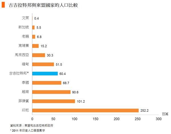 图: 古吉拉特邦与东盟国家的人口比较