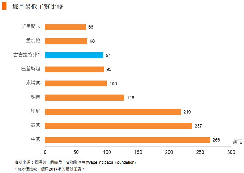 图: 每月最低工资比较