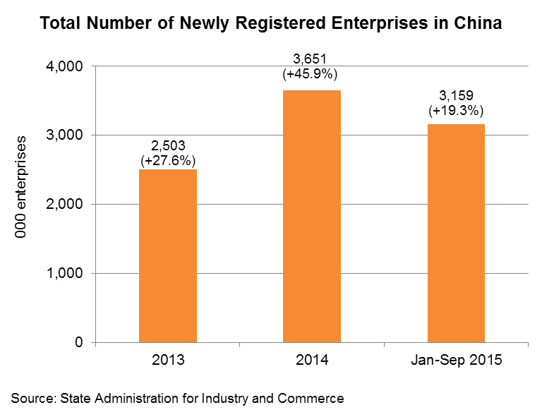 Chart: Total Number of Newly Registered Enterprises in China