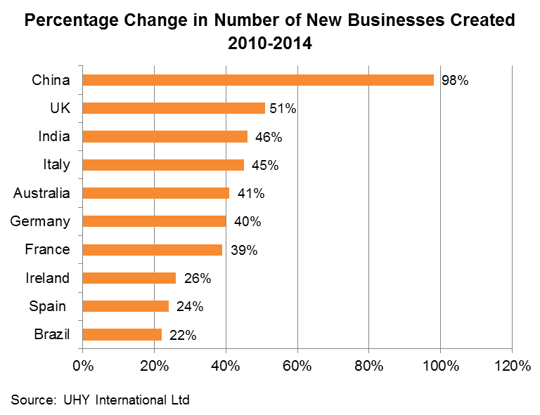 Chart: Percentage Change in Number of New Businesses Created 2010-2014