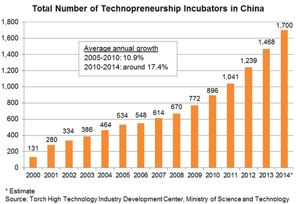 Chart: Total Number of Technopreneurship Incubators in China