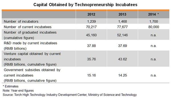 Table: Capital Obtained by Technopreneurship Incubatees