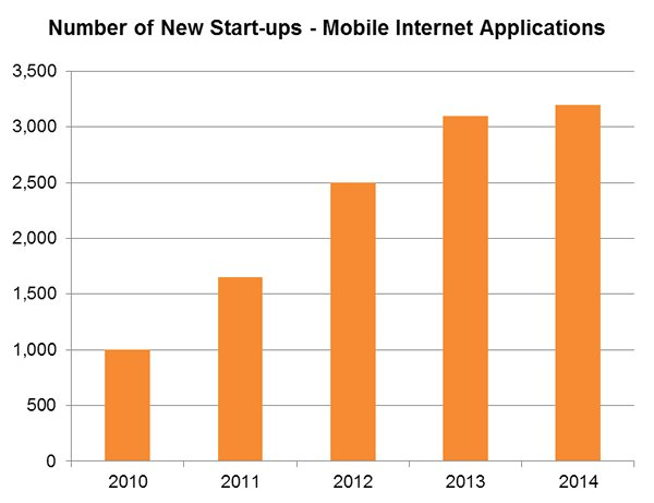 Chart: Number of New Start-ups - Mobile Internet Applications