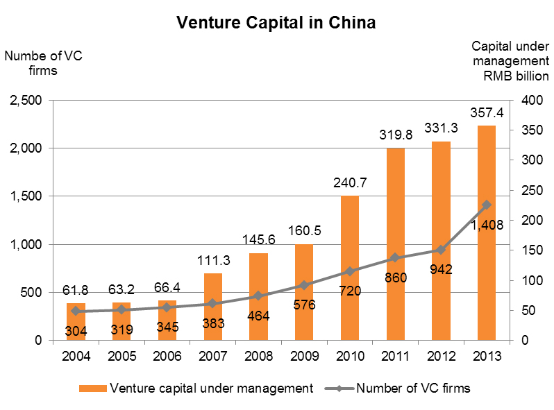 Chart: Venture Capital in China