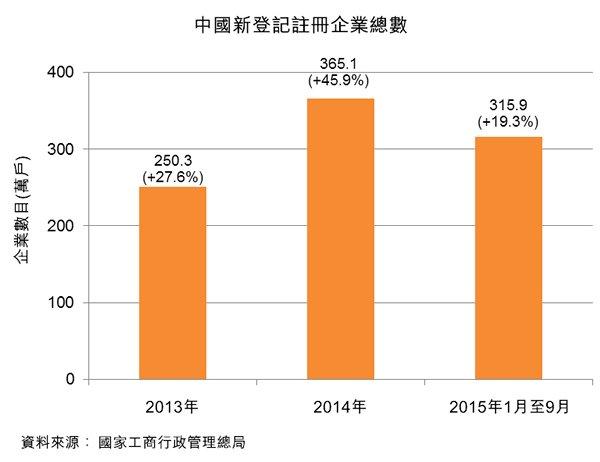 图:中国新登记注册企业总数