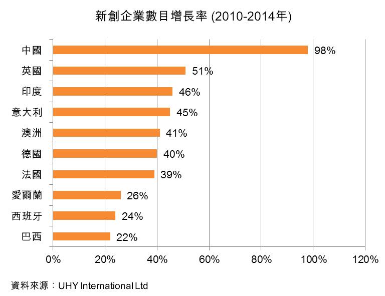 图:新创企业数目增长率(2010-2014年)