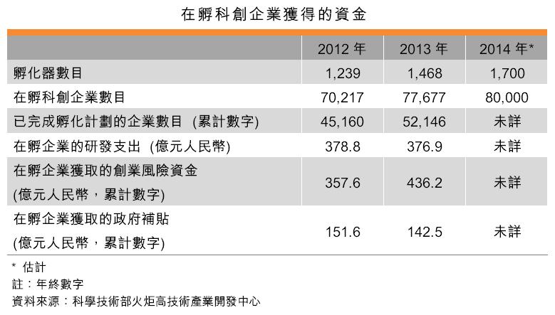 表:在孵科创企业获得的资金