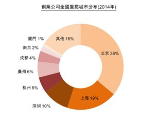 图:创业公司全国重点城市分布(2014年)